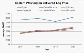 E WA Price Graph_2013-12-12