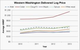 W WA Price Graph_2013-12-12