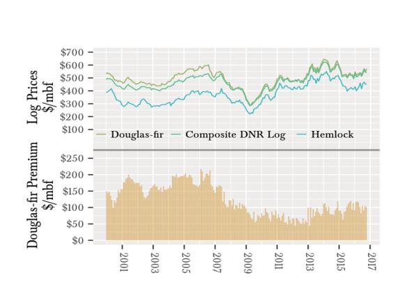 composite log prices