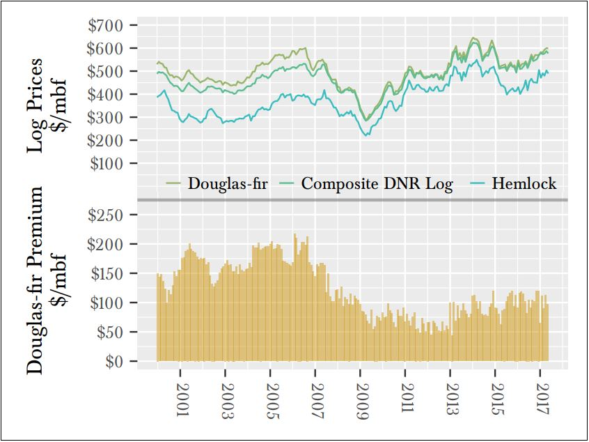 DNR composite log prices