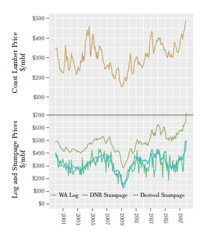 Lumber and log prices